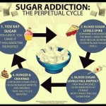 The Sugar Detox Diet Revisited
