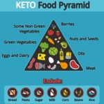 Carb Detox: The Ketogenic Diet Versus The Paleo Diet