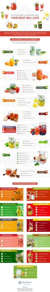detox waters, detox water recipes